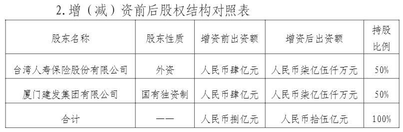 二季度亏损近2000万 君龙人寿再获老股东7亿增资