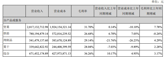 三只松鼠上半年净利增长87% 线上2C销售下滑25% 小鹿蓝蓝亏近5000万