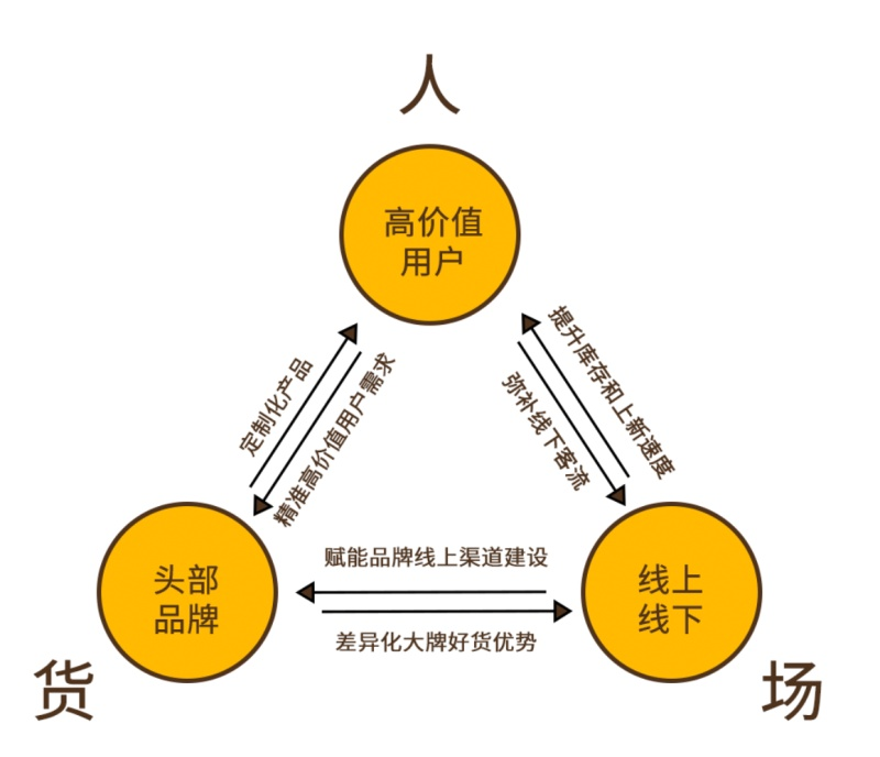 """唯品会Q2财报:付费会员增长近50%,激活""""人货场""""铁三角"""