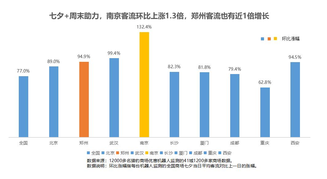 猎豹移动商场机器人大数据:多地解封、降级!客流曾跌超30%的商场现在怎样了?
