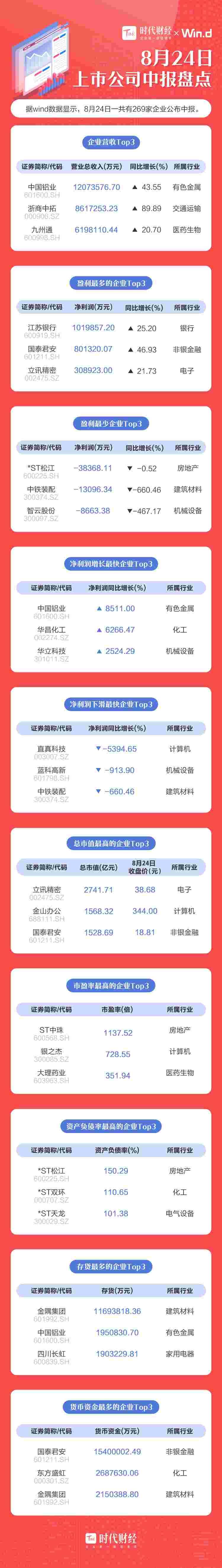 「A股中报·8月24日」中国铝业上半年利好,净利润暴增85倍