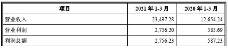 优宁维(二):创业板定位遭监管三轮追问 注册环节仍是争议焦点