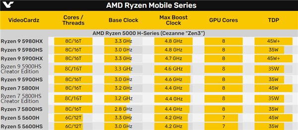 AMD Zen3锐龙5000HS系列悄然升级:频率暴涨400MHz
