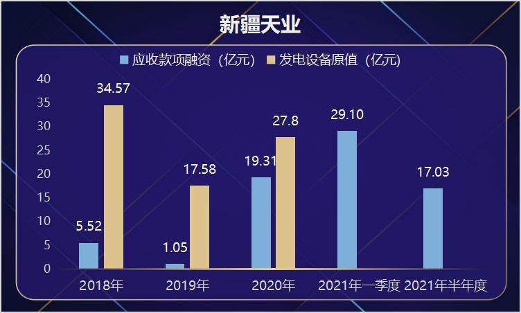 新疆天业拟发可转债募资30亿元 项目经营许可证已临期 三年累计分红占净利润50.93%