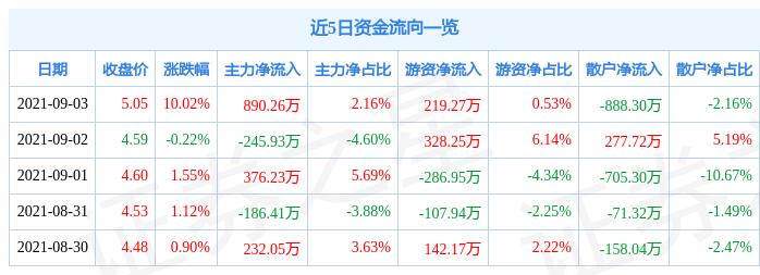9月3日城建发展涨停分析:北京城市规划,环球影城概念股,创投概念热股