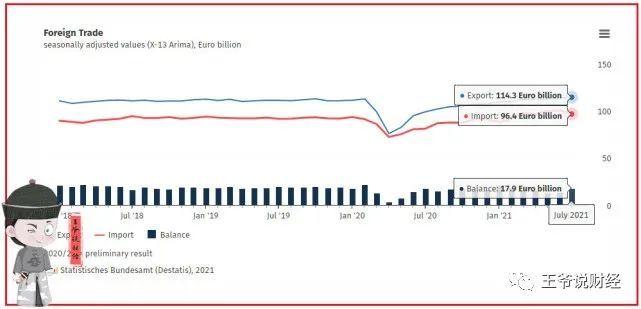 7月,德国出口贸易额2119亿欧元!和美国162亿!和中国多少?