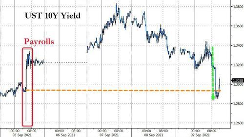 美债标售需求持续火爆 短期国库券市场却开始如坐针毡?