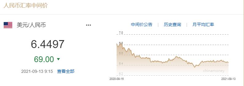 人民币兑美元中间价升破6.45 创近三个月新高 短期人民币还会升值吗?