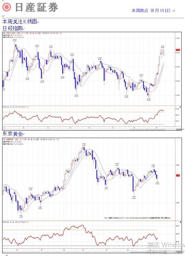 日本期货市场报告(9月13日)