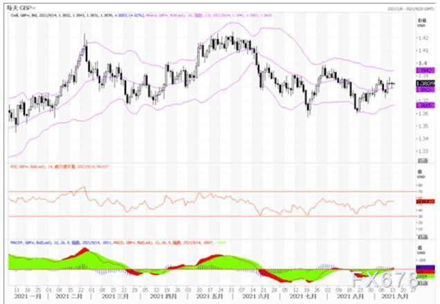 9月14日汇市观潮:欧元、英镑及澳元技术分析