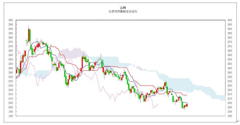 日本商品市场日评:东京黄金小幅反弹,橡胶市场尝试近期阻力位