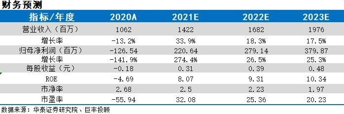 脱水研报:脊柱微创龙头毛利近70% 净利回归20% 业绩增速可期