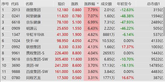 恒生科技指数涨超3%:快手涨超4%京东、美团等涨超3%