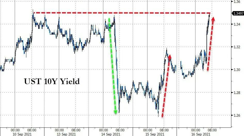美国经济指标超预期,美元和债券飙升,黄金遭受重创