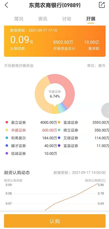 东莞农商银行招股两日认购不足1亿港元 尚不足额