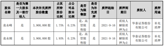 东山精密2名控股股东合计质押780万股用于补充质押
