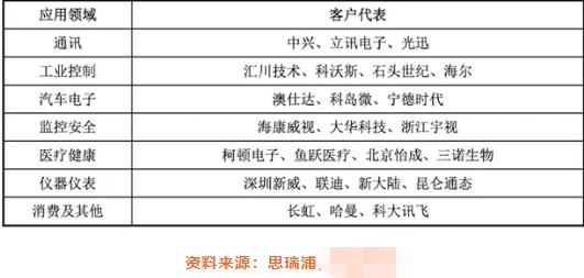 和讯SGI公司|思瑞浦SGI指数最新评分81分,华为入股后公司破茧成蝶,应收款节节攀升现金流成定时炸弹