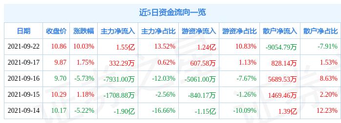 9月22日中国核建涨停分析:核电,央企改革,双百行动概念热股