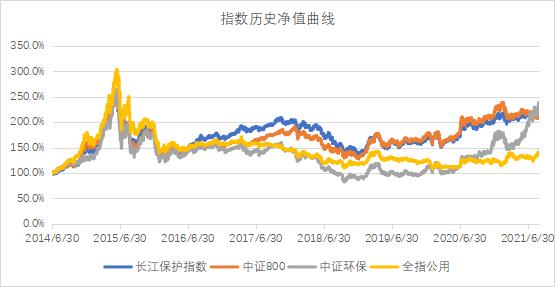 绿色股票指数精华版 易方达长江保护ETF正式发行