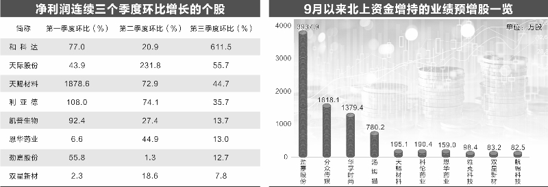 已披露三季报预告公司超八成预喜 化工和锂电股业绩最亮眼
