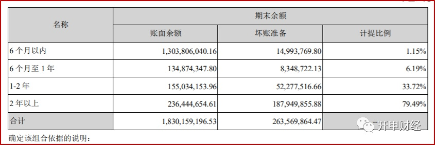 背负138亿应收账款,最大客户欠款33亿,贝壳会是踩雷房地产商的第二家中介吗?