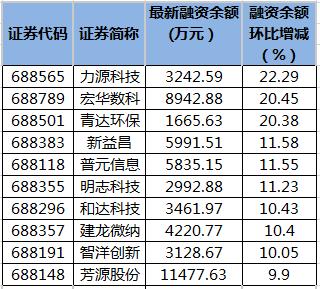 力源科技等9只科创板股融资余额增幅超10%