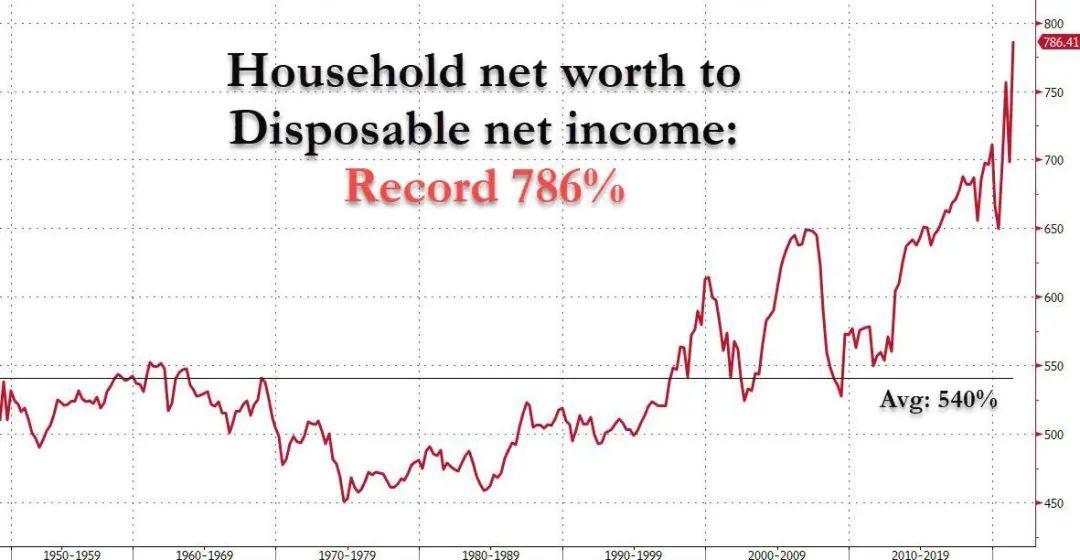 美国贫富差距继续扩大,创下历史记录