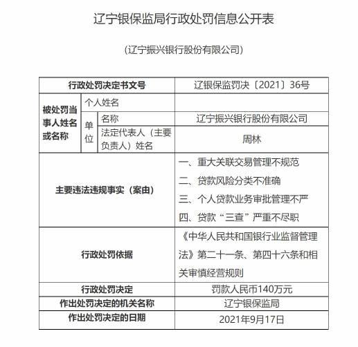 快讯 涉重大关联交易管理不规范等4项违规 辽宁振兴银行被罚款140万元