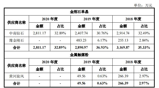 """力量钻石上市首日暴涨11倍,""""人造钻石""""销售均价一年暴涨141%,与竞争对手关系""""暧昧"""""""
