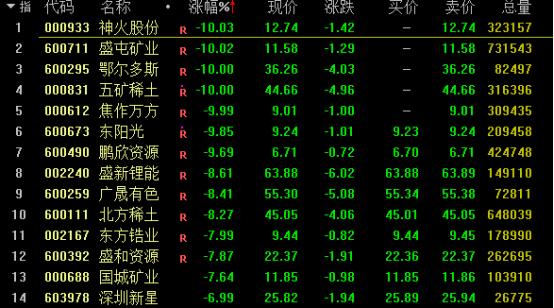 周期股大幅杀跌,有色板块现跌停潮!