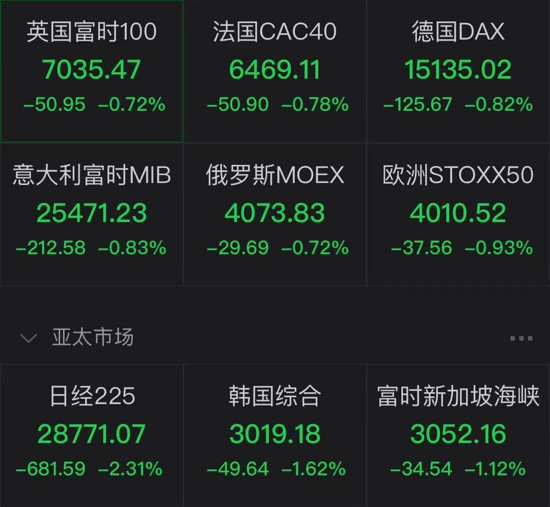 亚太股市齐跌,欧股开盘也下挫,美联储释放加息信号?更多新兴市场已经在行动