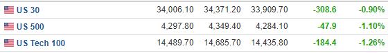 美股盘前:三大股指期货持续走低 大盘或将迎来剧烈波动