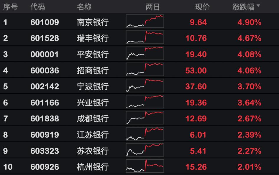 银行股再现集体反弹,机构扎堆调研,四季度走势稳了?