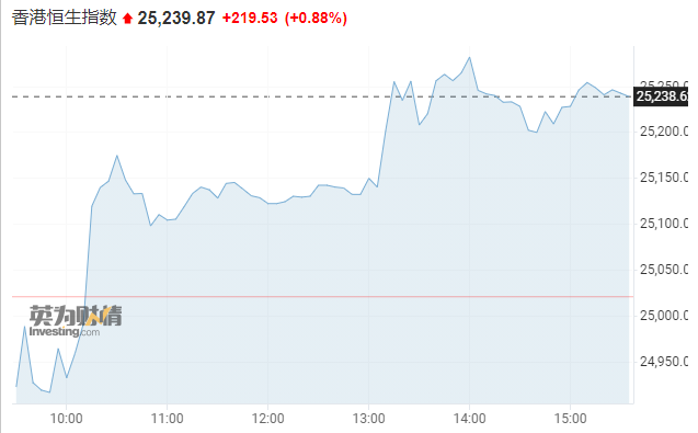亚市资讯播报:亚股集体上涨 美油续创七年新高