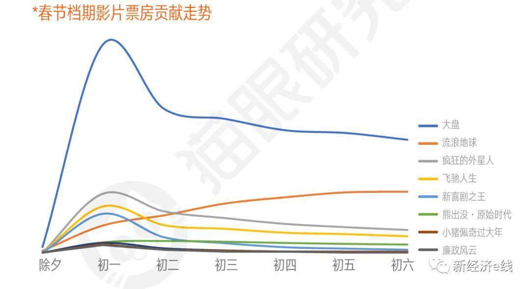 """1500万人次逃离电影院!春节档高票价饮鸩止渴 """"小破球""""..."""