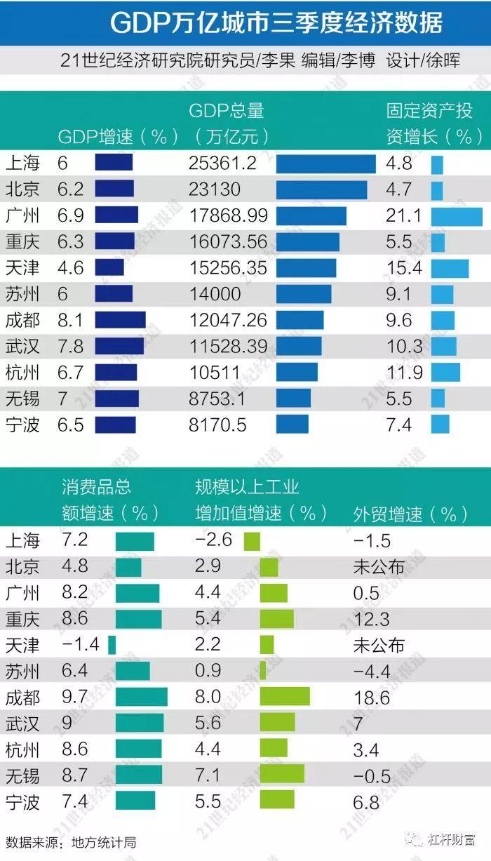 经济低的城市gdp_青岛房产滚动信息 房产新闻 青岛搜狐焦点网
