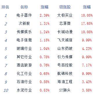 收评:沪指接近平收创指涨0.82% 芯片股掀涨停潮