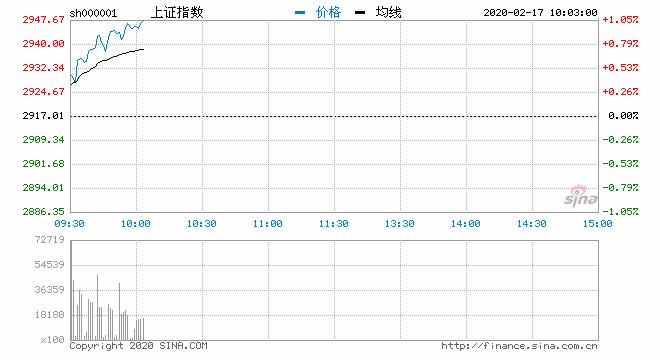 快讯:三大指数持续拉升沪指涨逾1% 军工板块强势
