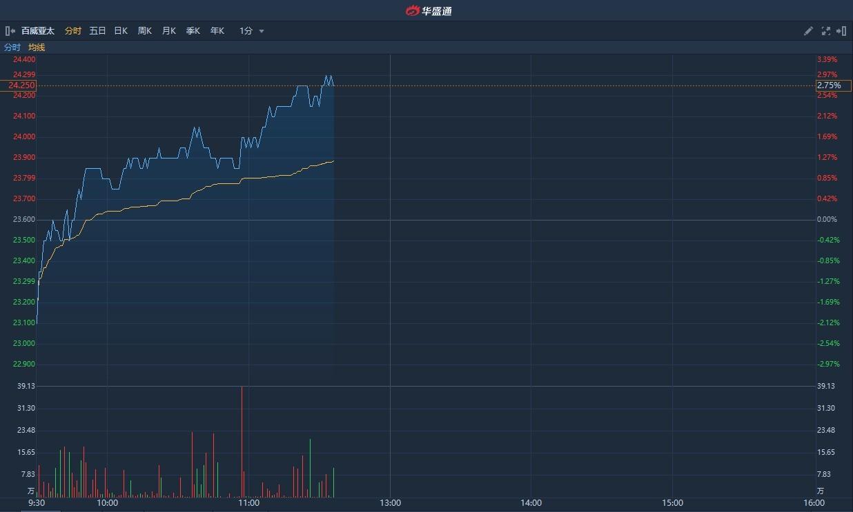 港股异动 | 富瑞称本周四放榜后股价或反弹 百威亚太(01876)现涨3%