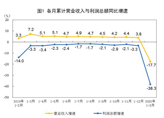 统计局:前两月全国规模以上工业企业利润同比下降38.3%