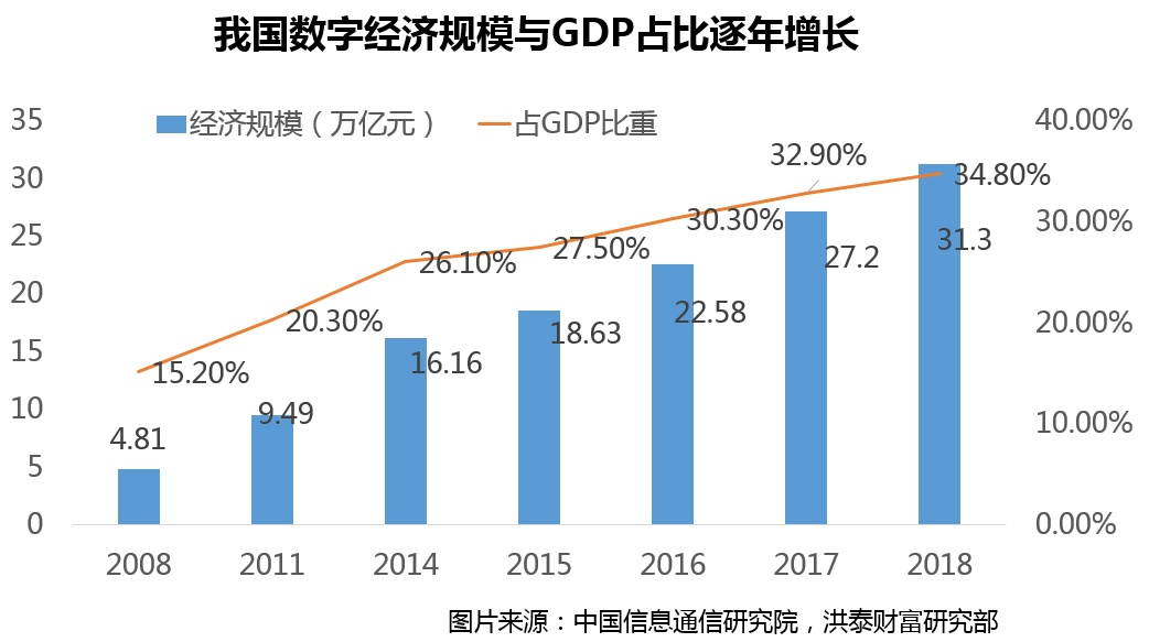我国数字经济总量最新数据_我国经济gdp总量图(2)