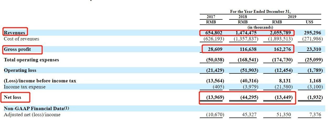 趣活(QH.US)更新招股书:拟发行270万股ADS 每股发行价区间为9至
