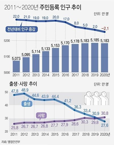 韩国人口减少_纪录刷新,韩国人口连续七个月减少